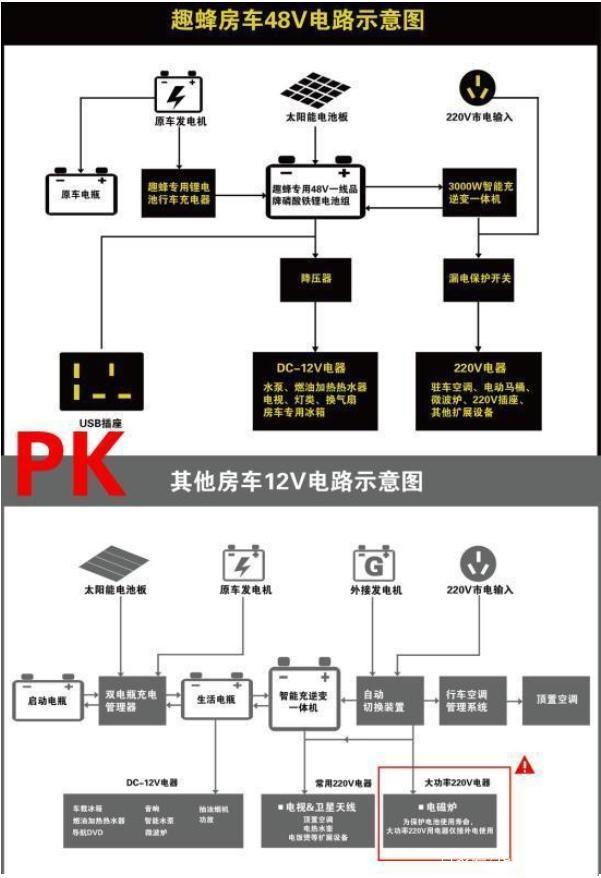 解析房车电路系统,12V24V48V,你觉得哪个更加好呢?